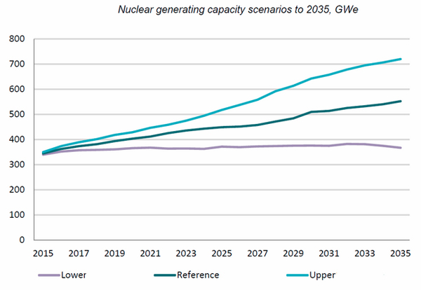 Nuclear power to grow fastest in more than 20 years