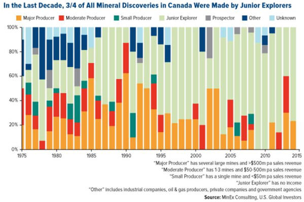 Prospecting the Gold Colonies - Mineral discoveries made in Canada by Junior explorers