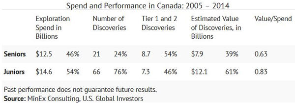 Prospecting the Gold Colonies - Spend and Performance in Canada 2005 - 2014