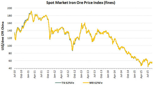 Spot market iron ore price indiex (fines) - graph