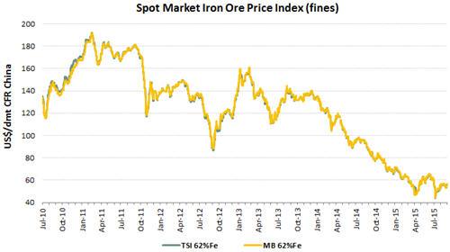 Spot market iron ore price indiex (fines) - graph