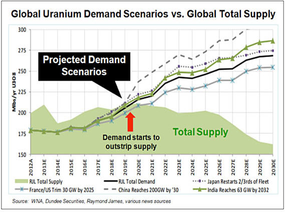 Thomas Drolet warns of a coming Grand Canyon of.... global uranium demand scenarios vs global total supply graph
