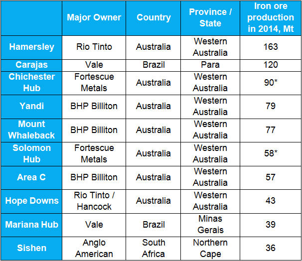Top 10 iron ore mining centers, raned by iron ore mined in 2014 calendar year - table.