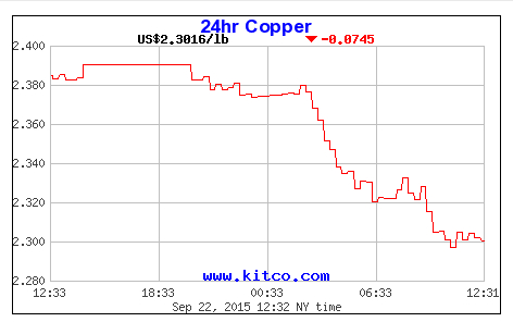 Copper prices lead fall in commodity prices on China worries
