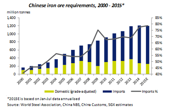 Iron ore price: You got lump?