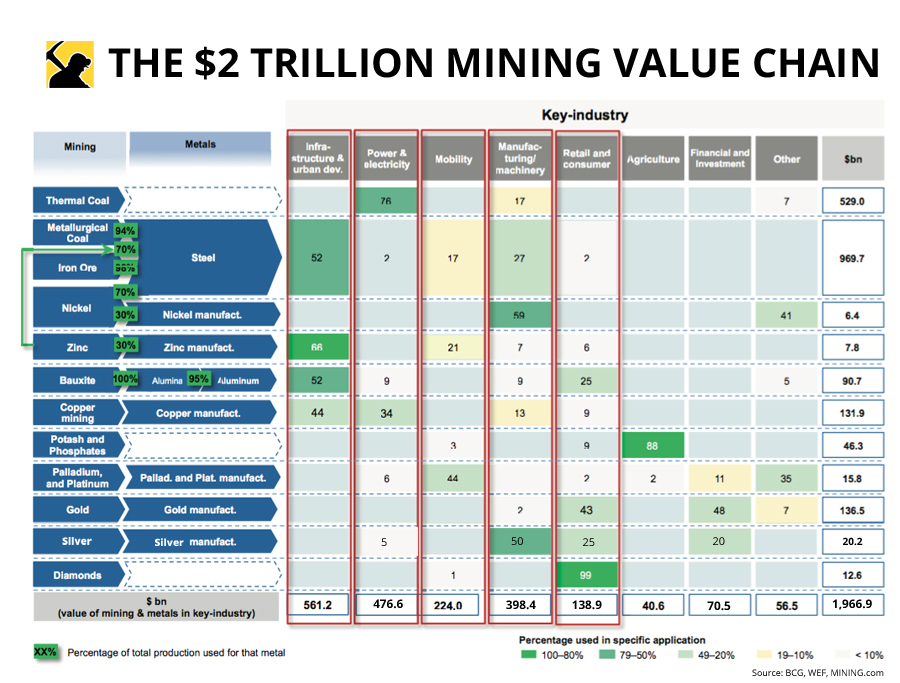 The $2 trillion mining value chain at a glance