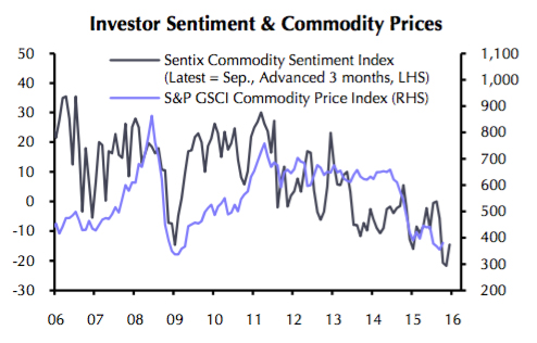 CHART: Commodity tide is turning