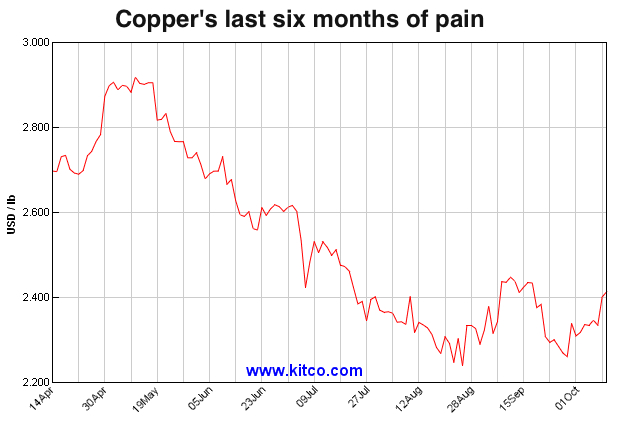 Codelco vows not to cut copper output even if prices keep falling