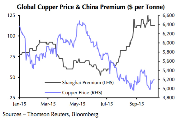 Chinese copper imports surge