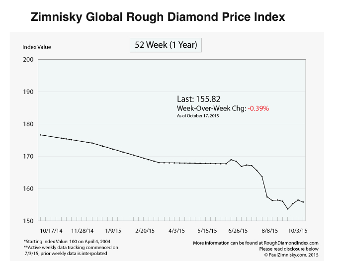 China's weak demand for diamonds drags sector into slump