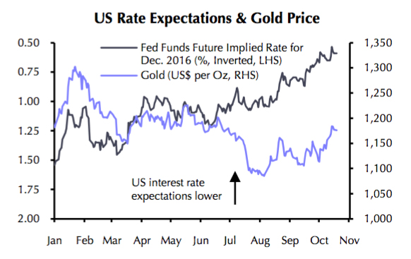 Fading US rate hike expectations point to $1,300+ gold price