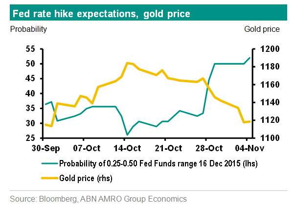Fed inflicts more damage on gold price