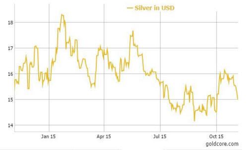 Silver in USD graph Jan - Oct