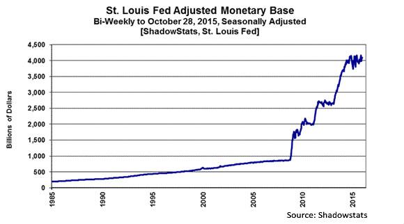 St. Louis Fed Adjusted Monetary Base