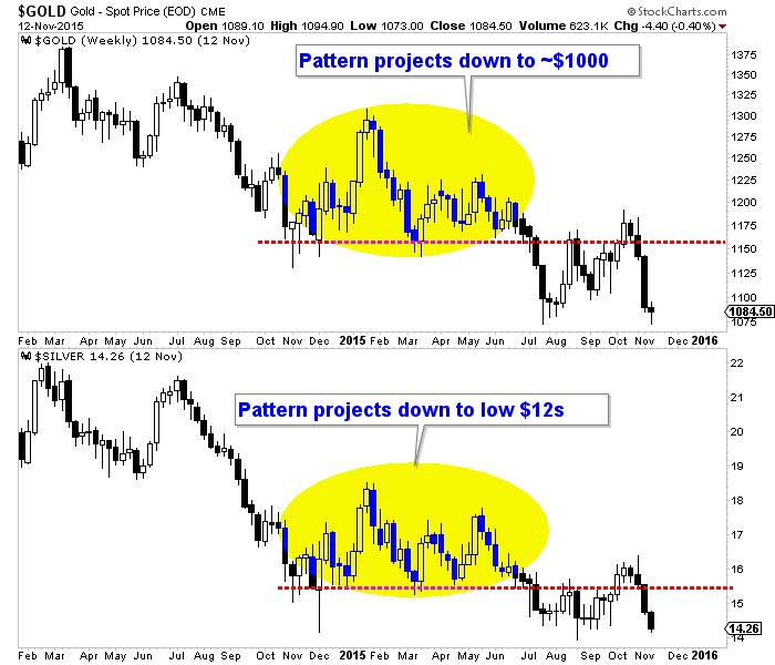 US dollar breakout could unleash capitulation in precious metals - gold and silver graphs