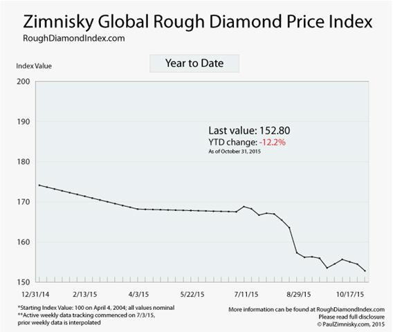 Ziminiskly Global Rough Diamond Price Index