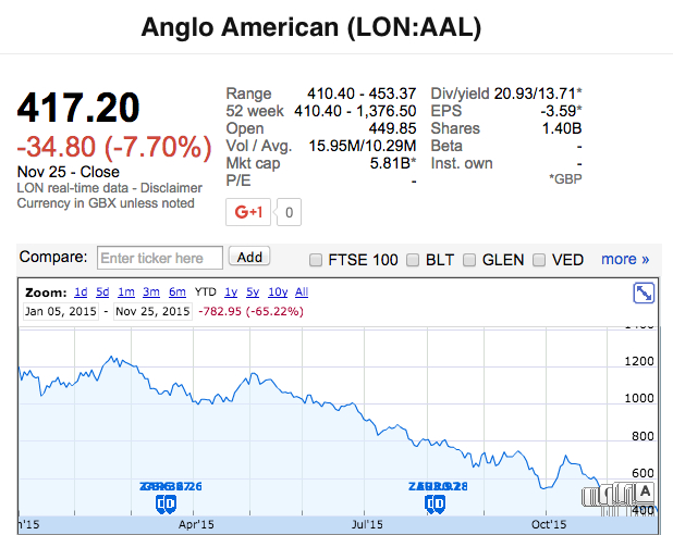 Anglo American shares close at lowest in 16 years on HSBC
