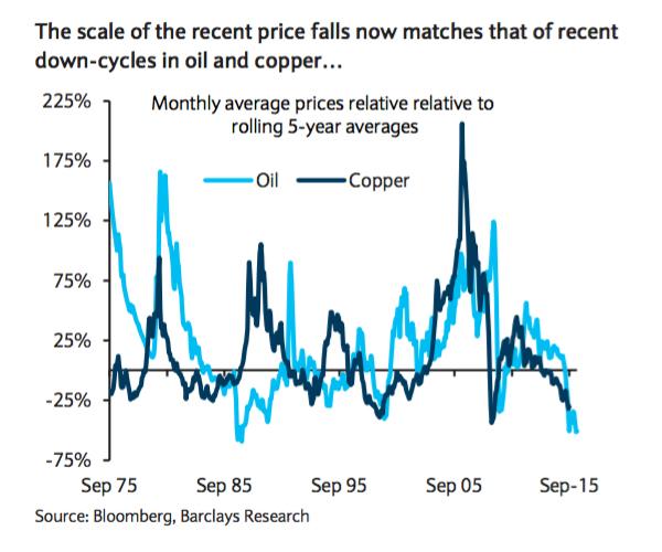 Copper price: Lower for longer