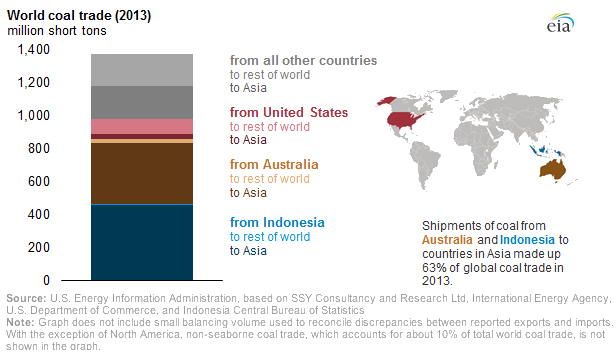 Global coal imports heading for second year of 'dramatic' drops