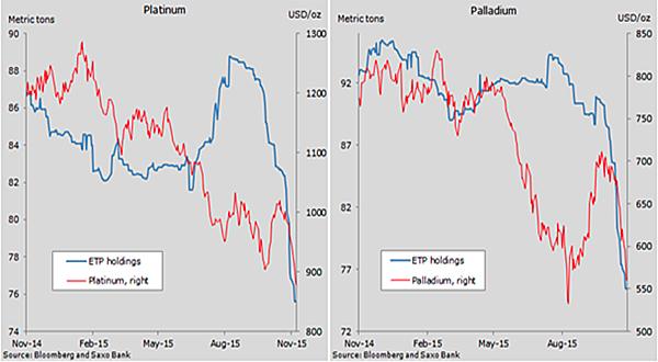Platinum, palladium prices tank as investors flee