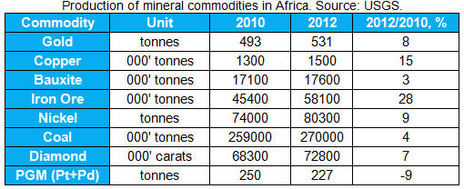 China is charging Africa's mining landscape - Production of mineral commodities in Africa table