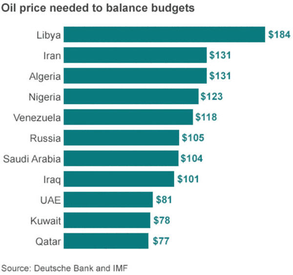 Oil price needed to balance budgets graph