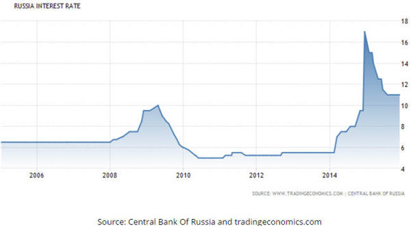 Russia Interest Rate Graph