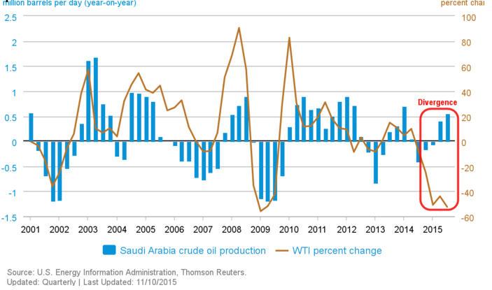 Saudi Arabia crude oil production - WTI percent change graph