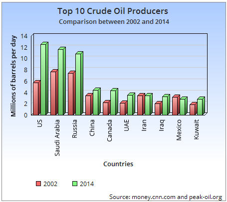 Top 10 Crude Oil Producers graph