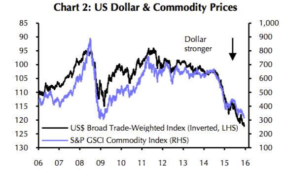 Source: Capital Economics