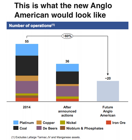Anglo American to cut 85,000 jobs, dividend and assets in sweeping restructuring