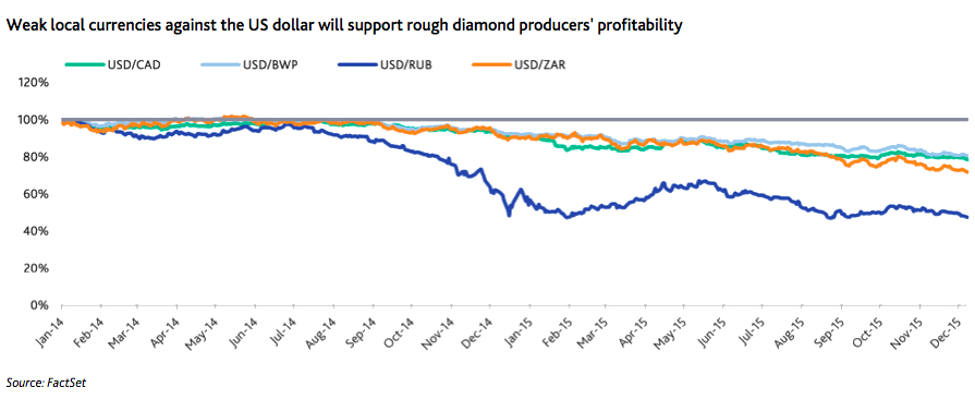Diamond miners likely to cut prices further in 2016 to lift demand — Moody's
