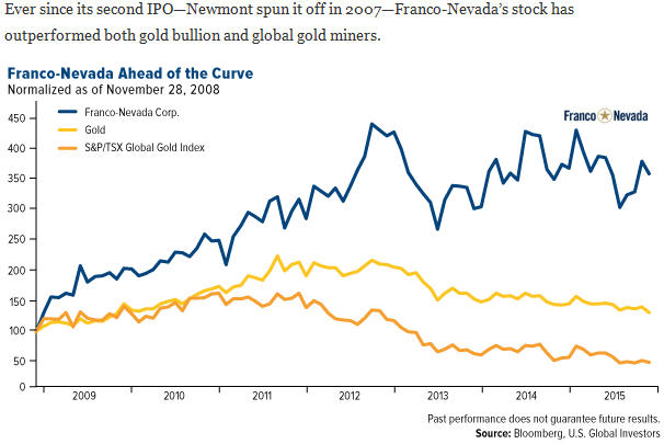 Franco-Nevada - Ahead of the Curve stock performance graph