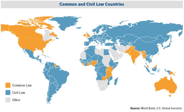 Franco-Nevada - Common and Civil law Countries map
