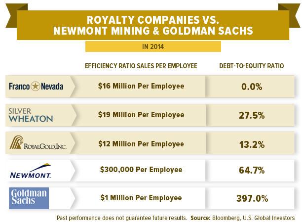 Franco-Nevada - Royalty companies VS. Newmont Mingin & Goldman Sachs