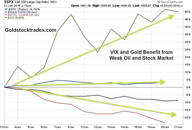 Gold maintains value despite oil and stock market crash - graph
