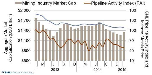 Rick Mills - How to profit from the demands - Mining Industry market Cap graph