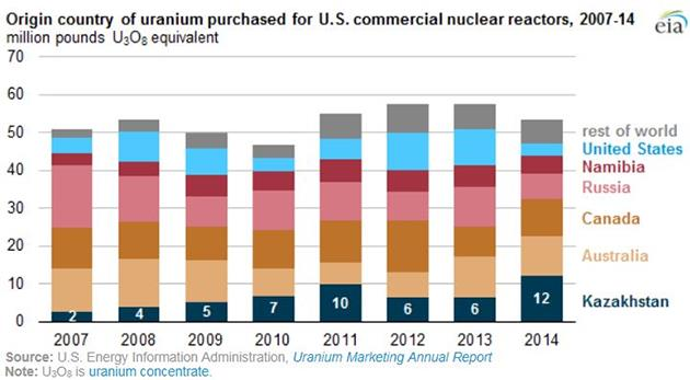 Rick Mills - How to profit from the demands - Origin country of uranium purchased for US commercial nuclear reactors chart