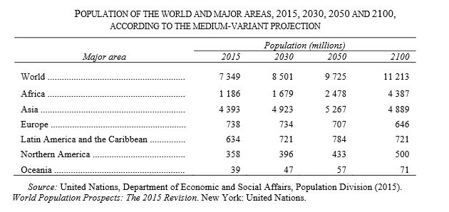 Rick Mills - How to profit from the demands - Population of the world and major areas - tablejpg