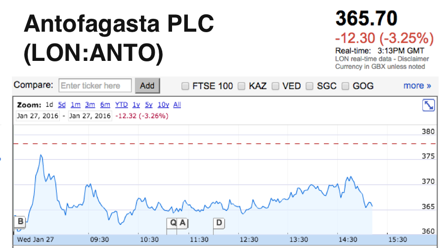 Antofagasta to lift copper output in 2016 after missing last year's target
