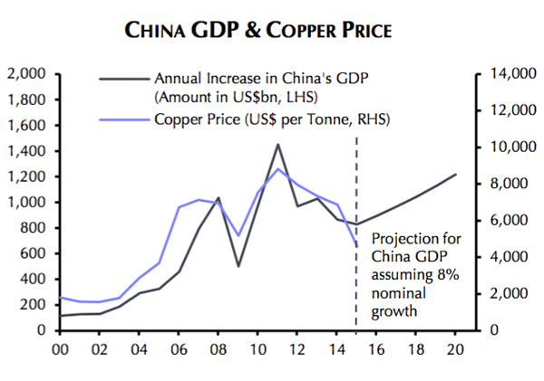 This is the copper price vs China chart you need to see today