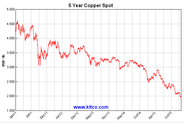 Chile losing ground as top copper producer as metal price in the pits