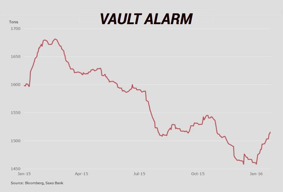 Gold ETF investors come roaring back