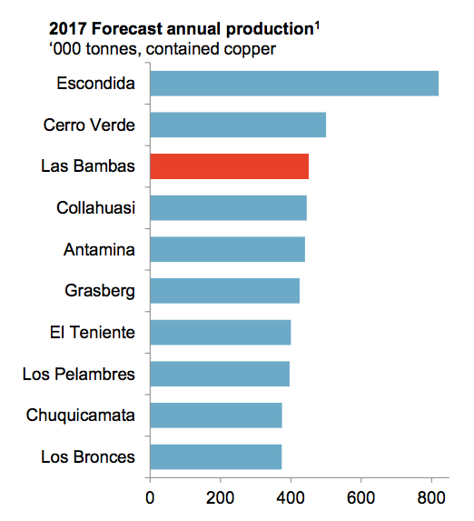 MMG's gigantic Las Bambas mine in Peru makes first copper shipment to China