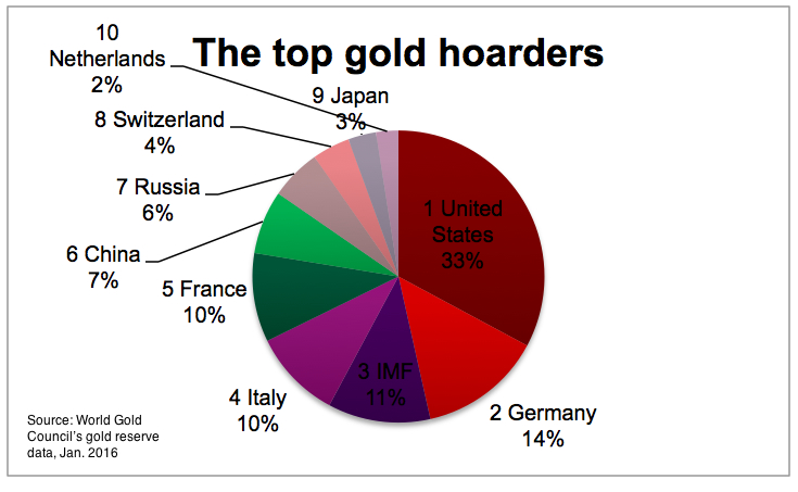 China, Russia lead central banks gold buying spree