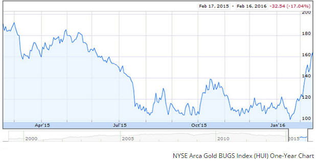 Bob Moriarty NYSE Arc Gold BUGS Index (HUI) One-Year Chart