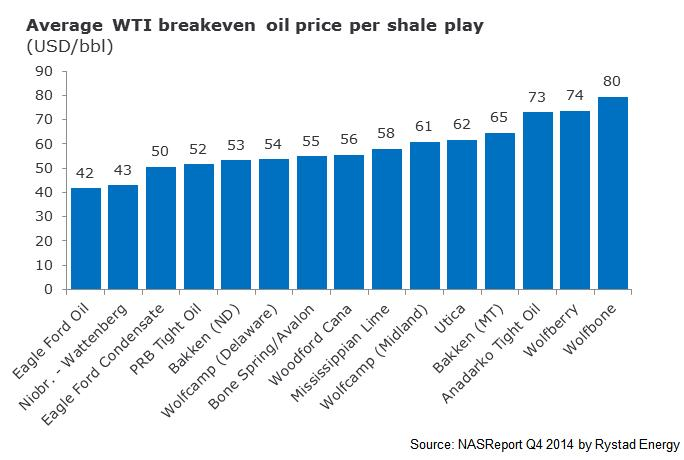 Who will be left standing at the end of the oil war - Average WTI breakeven oil price per shale play graph