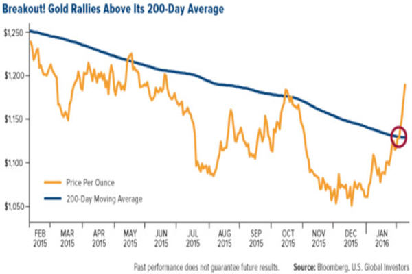 breakout - gold rallies above its 200 day average - graph 600