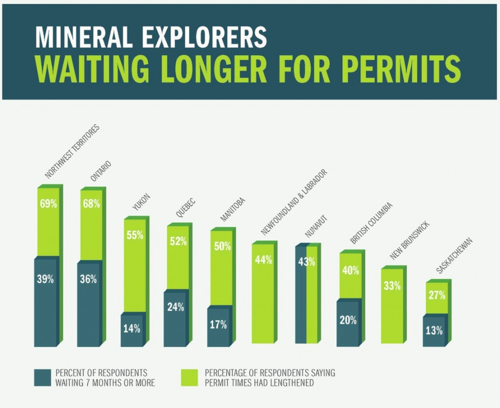 Canada's Ontario the slowest province to issue exploration permits — report