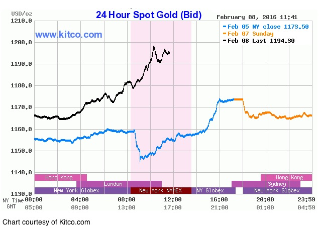 Gold bulls keep smiling — metal price nears $1,200 mark